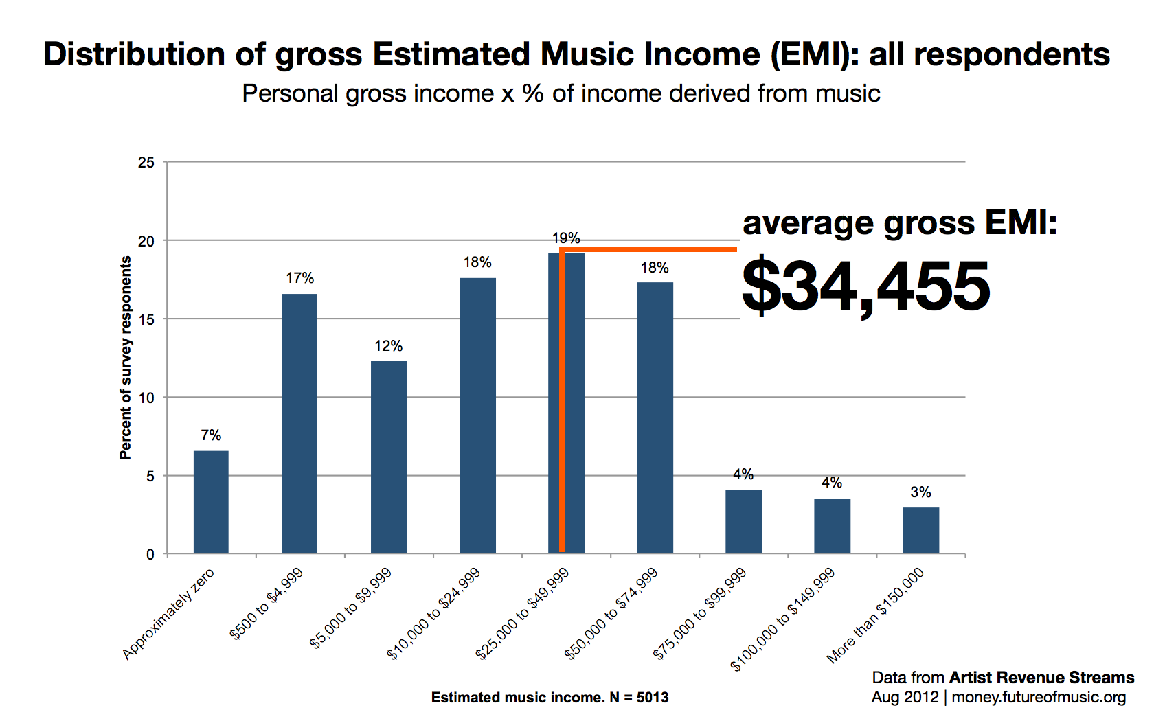 Online Music Distribution in a Post-Napster World Harvard Case Solution & Analysis