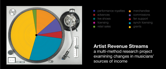 Artist Revenue Streams